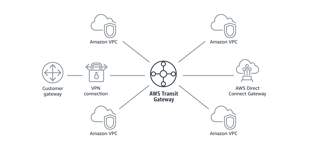 AWS Transit Gateway connects VPCs and on-premises networks through a central hub