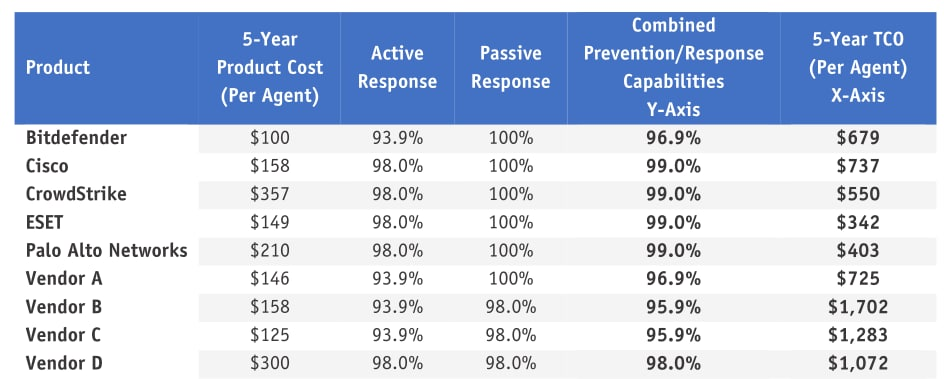This table compares products according to 5-year product cost (per agent), active response, passive response, combined prevention/response capabilities, and 5-year TCO (per agent). Cortex XDR maintained high active and passive response scores with a low TCO.