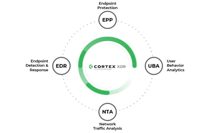 The elements that comprise Cortex XDR include endpoint protection, endpoint detection and response, user behavior analysis and network traffic analysis.