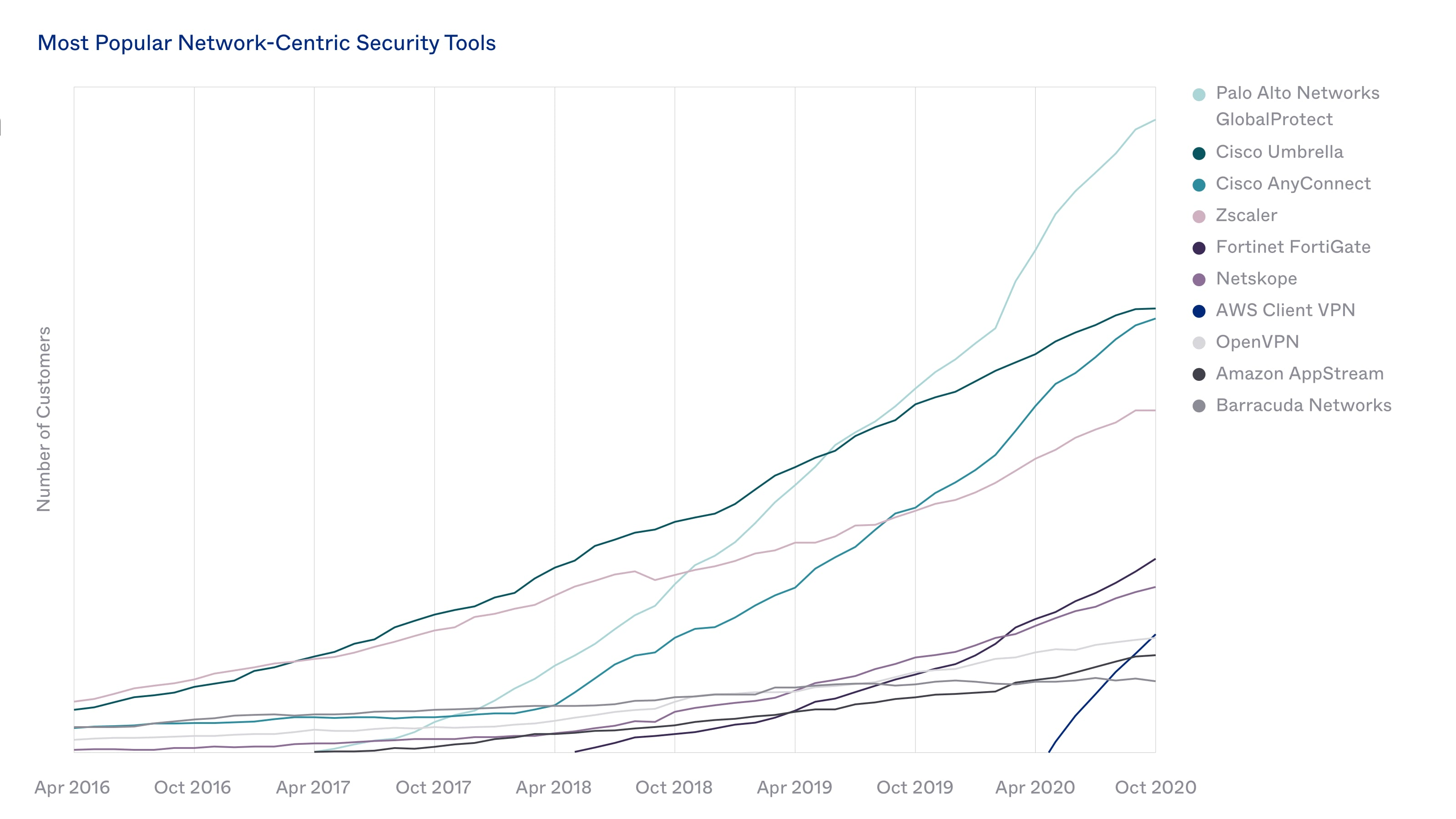 Most Popular Network-Centric Security Tools