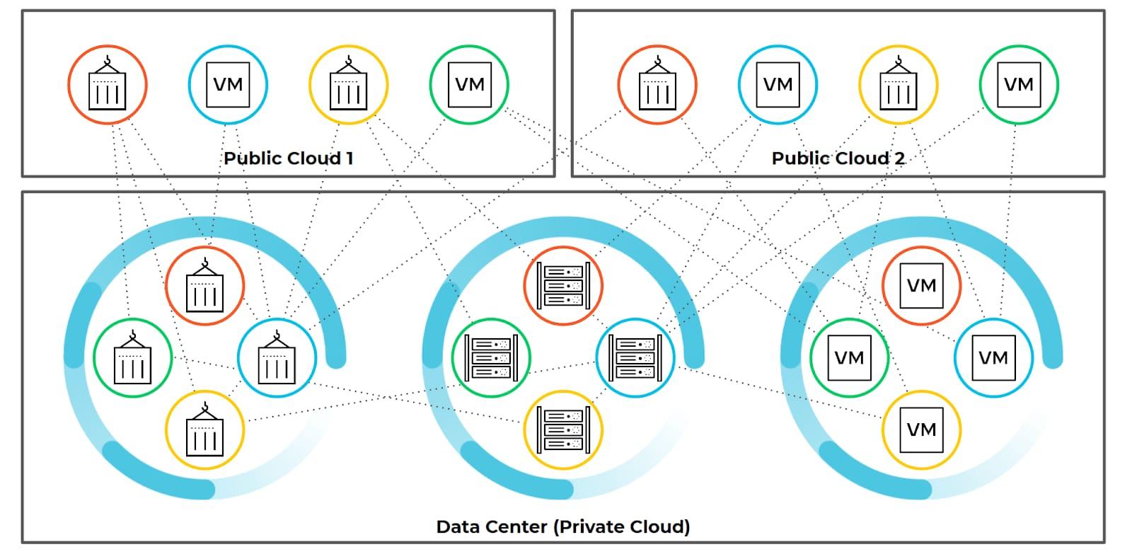 ゼロトラストを徹底するには、組織はワークロード全体について、ゼロトラストの原則を考慮していかねばなりません。この図は、ハイブリッドネットワークを相互接続する方法を示しています。ワークロードは、さまざまなデータセンターとパブリッククラウド間を移動できます。