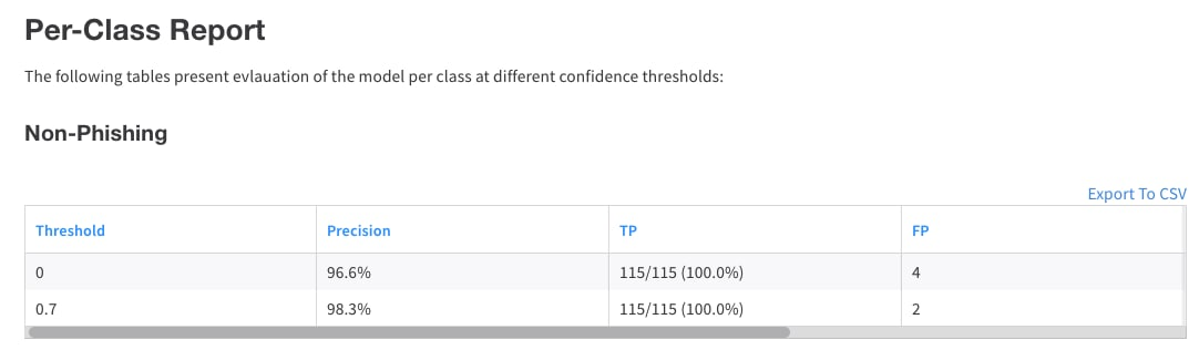 Sample report based on different confidence thresholds