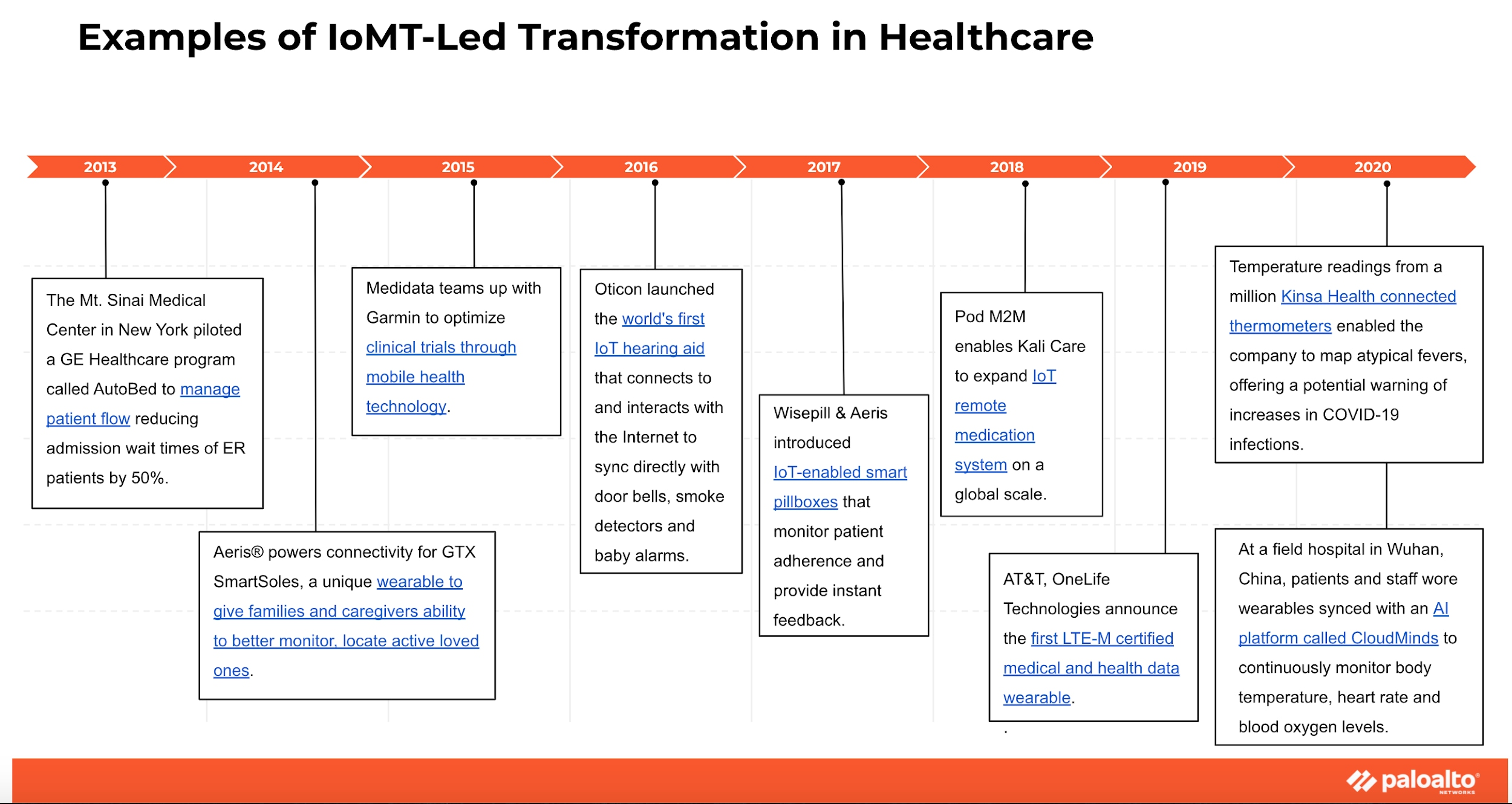 Examples of IoMT-Led Transformation in Healthcare