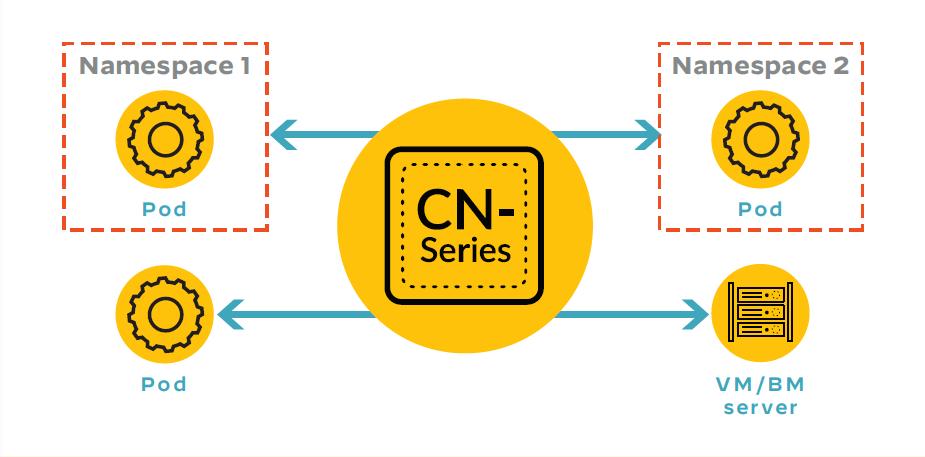 CN-SeriesはKubernetes環境内、その他のインフラストラクチャ内の両方で横方向の動きを制限します。この図は、ポッド間のトラフィックを保護するCN-Seriesを示しています。