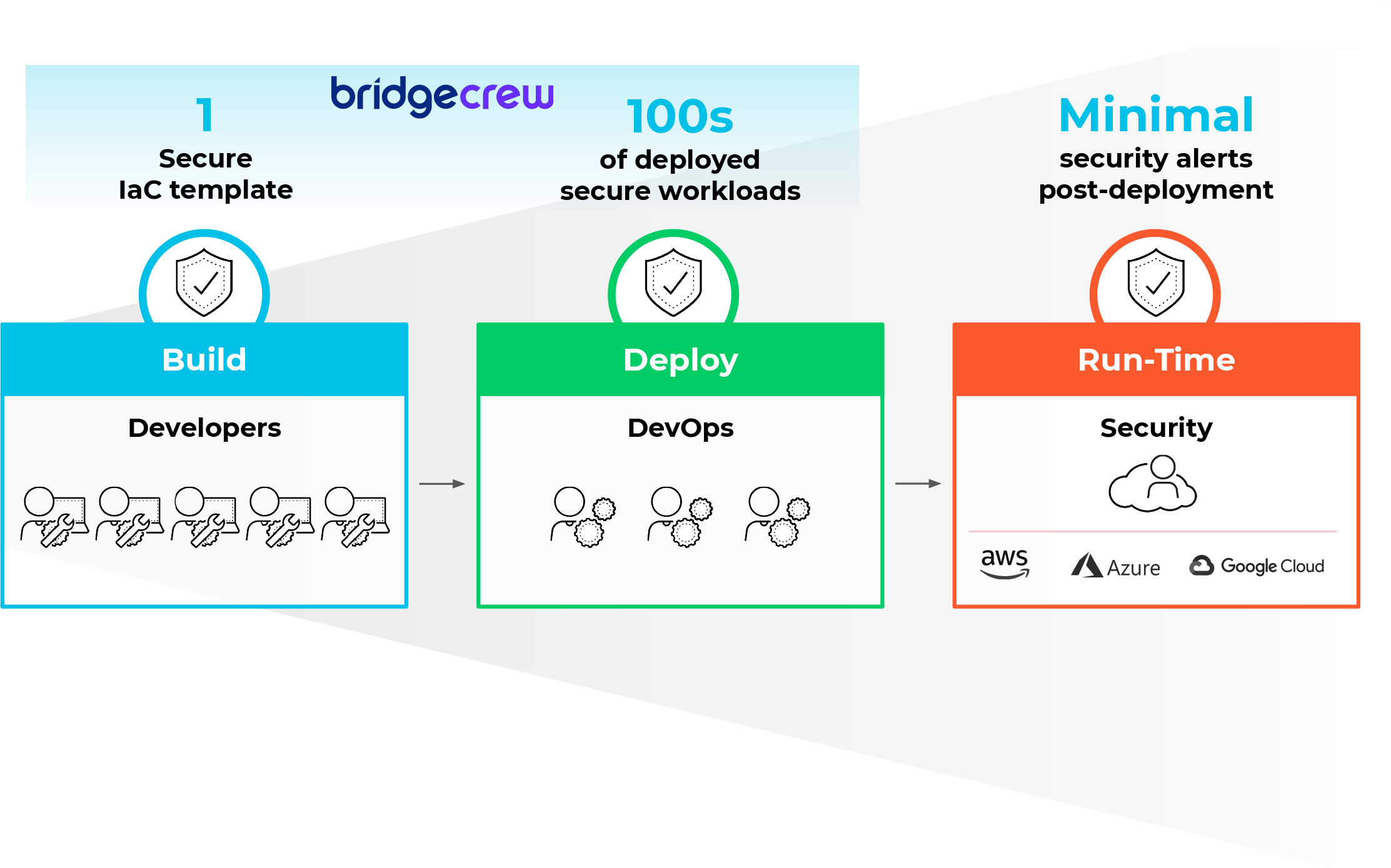 This shows the contrast of what Bridgecrew can provide: One secure IaC template, leading to hundreds of deployed secure workloads, leading to minimal security alerts post-deployment.