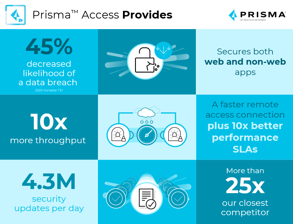 Prisma Access provides: 45% decreased likelihood of a data breach; secures both web and non-web apps; 10x more throughput; a faster remote access connection plus 10x better performance SLAs; 4.3 million security updates per day; more than 25x our closest competitor