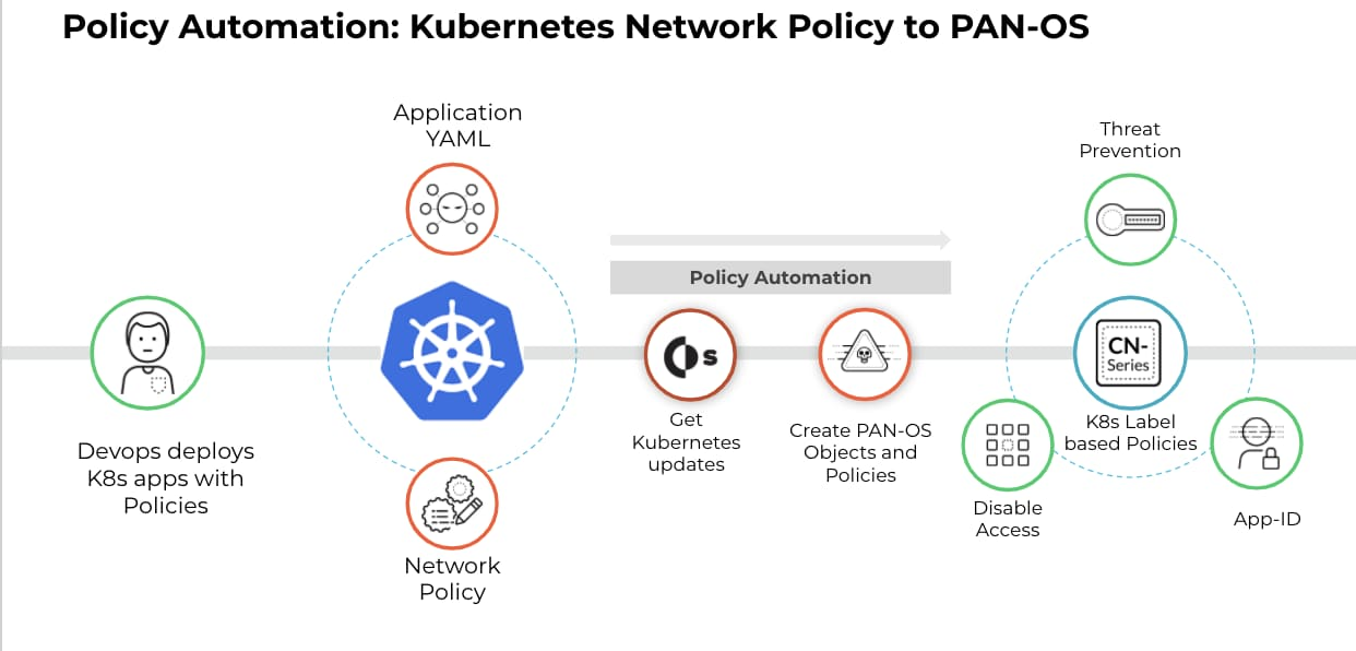 CN-Series policy management automation with Cortex XSOAR