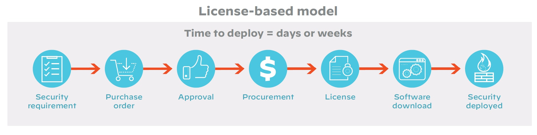 License-based model: Time to deploy = days or weeks; Security requirement leads to purchase order leads to approval leads to procurement leads to license leads to software download leads to security deployed.