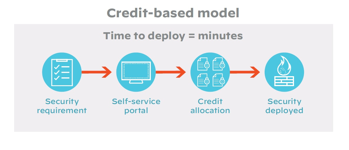Flexible firewall licensing in action: Credit-based model: Time to deploy = minutes; Security requirement leads to self-service portal leads to credit allocation leads to security deployed.