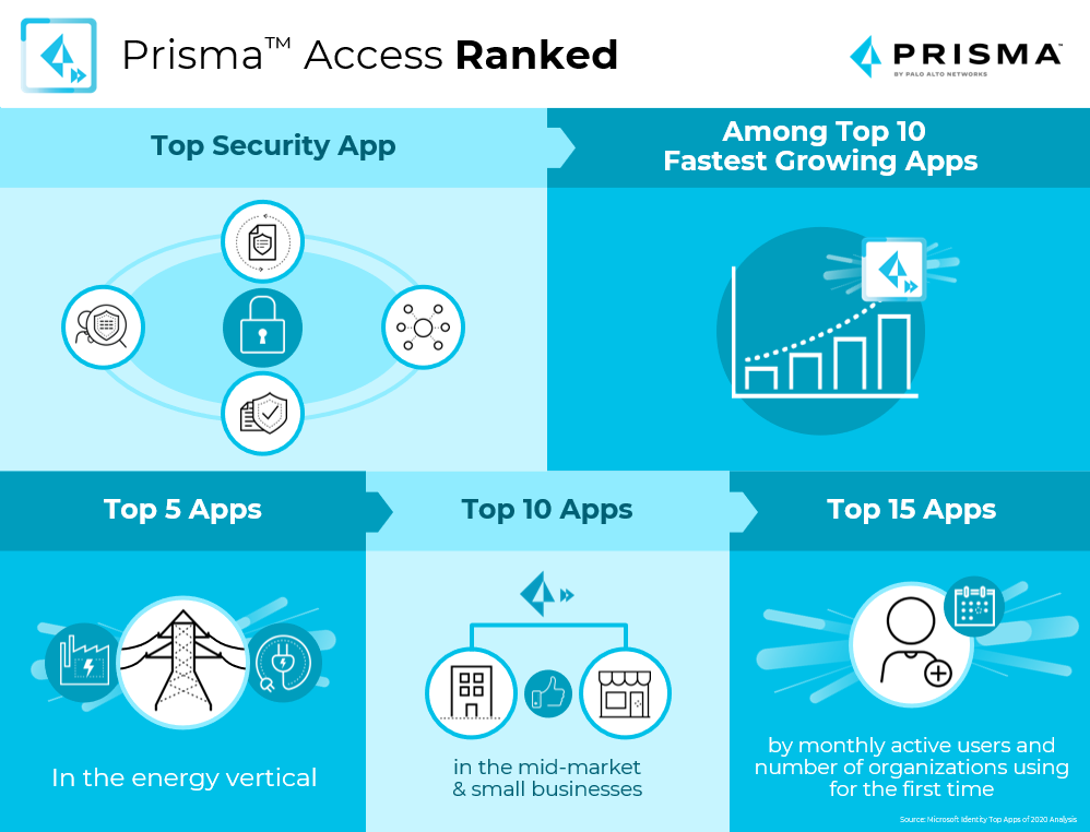Prisma Access Ranked: Top Security App, Among Top 10 Fastest Growing Apps; Top 5 Apps in the energy vertical; Top 10 apps in the mid-market and small businesses; Top 15 apps by monthly active users and number of organizations using for the first time. Prisma Access helps secure remote workers in all these ways.