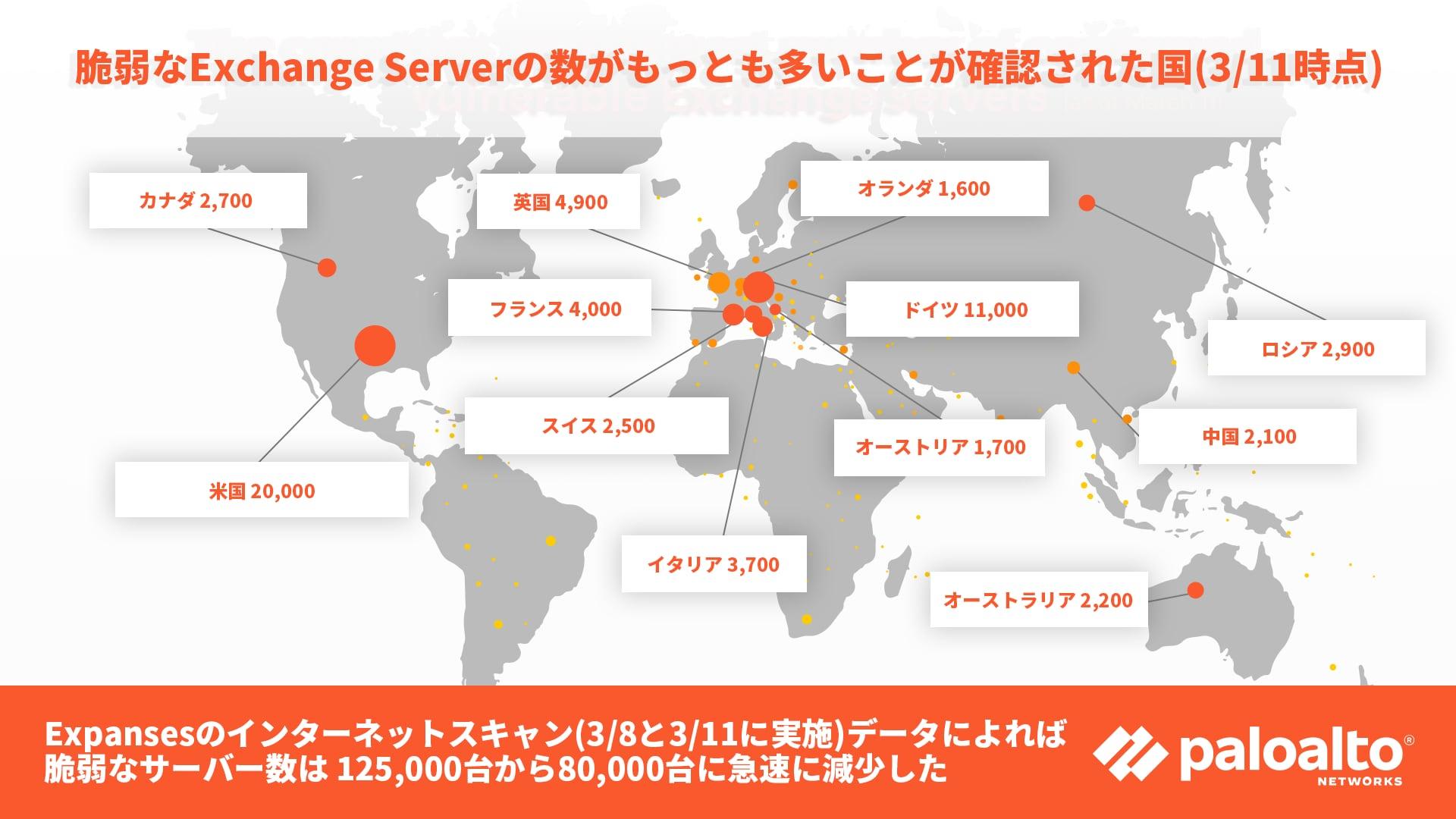 攻撃対象領域管理プラットフォームであるExpanseは、組織がMicrosoft Exchange Serverにどのぐらいすばやく修正プログラムを適用したかを確認できるデータを収集しました。修正プログラムが適用されていないサーバー数は、3月8日には125,000台だったのが、3月11日には80,000台に減少しました。このマップは、3月11日時点で、調査対象国で修正の済んでいないサーバー数がどのぐらいあったのかを青いドットで示しています。修正プログラムが適用されていないExchange Serverが最も多かった国は、20,000台の米国でした。ドイツは11,000台、英国は4,900台、フランスは4,000台、イタリアは3,700台、ロシアは2,900台、カナダは2,700台、スイスは2,500台、オーストラリアは2,200台、中国は2,100台、オーストリアは1,700台、オランダは1,600台となっています。
