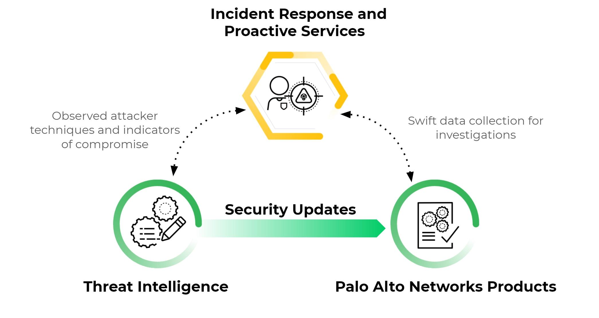 脅威インテリジェンスとインシデントレスポンス、プロアクティブサービスは、このイメージが示すようにパロアルトネットワークス製品と相互に作用します。これにより、迅速なセキュリティアップデート、観測された攻撃者のテクニックや侵害の指標の共有、調査のための迅速なデータ収集などが可能になります。