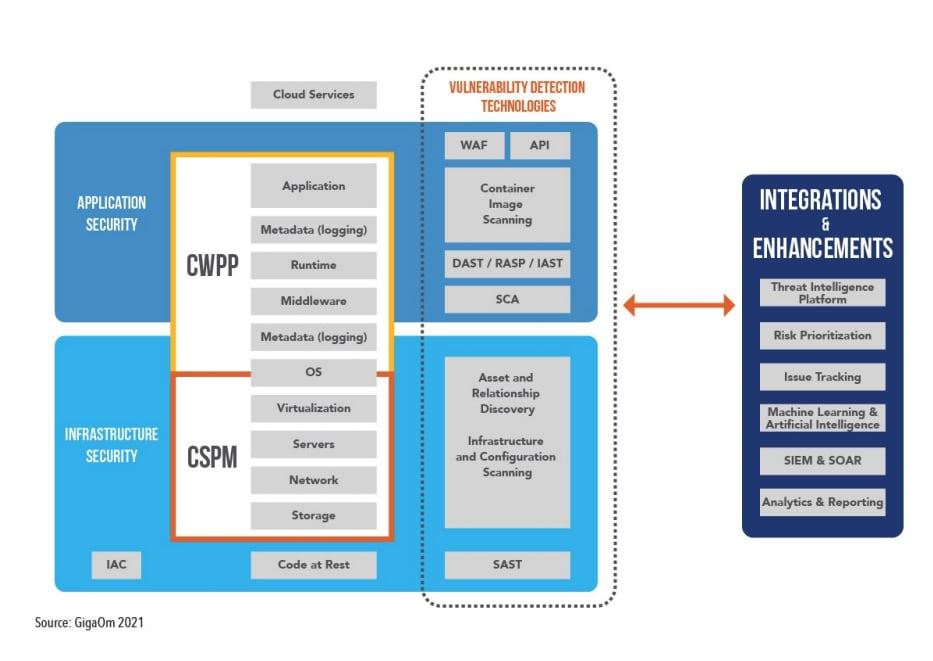 Prisma Cloud: Leader in the GigaOm Radar for Vulnerability Management
