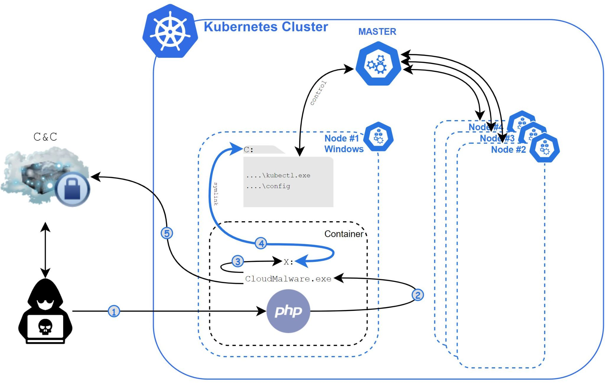 The diagram shows the steps taken as Siloscape executes, running through a Windows container to open a back door to a Kubernetes cluster.