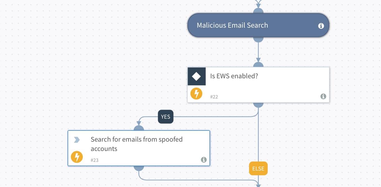 図2: なりすましアカウントから送信された電子メールの検索に、プレイブックを活用。