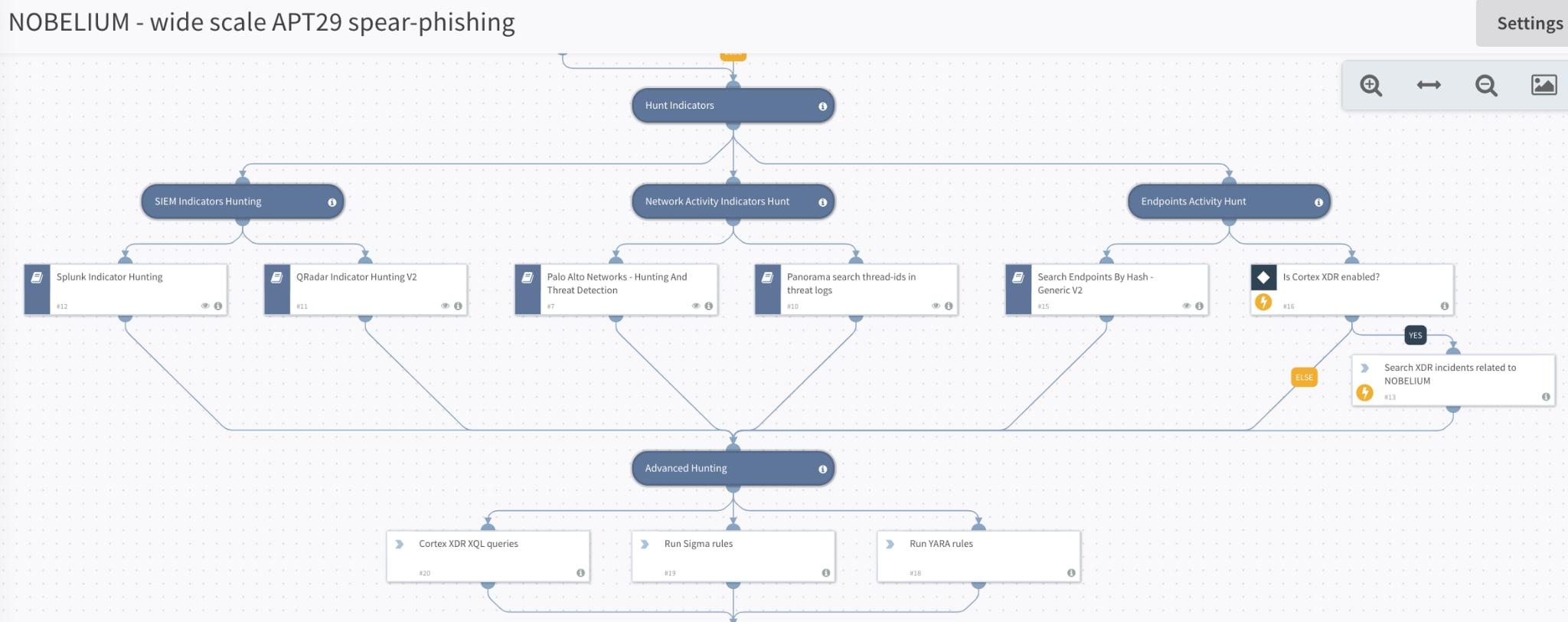 図3: プレイブックは、インシデント レスポンス プロセスに必要となるさまざまなクエリをカバーし、迅速かつ適切なプロセスを実現する。