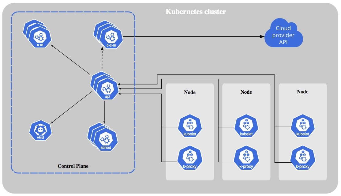 Windows containers run on a cluster. This diagram of a Kubernetes cluster shows how nodes running containerized applications run on a control plane that is accessed through a cloud provider API.