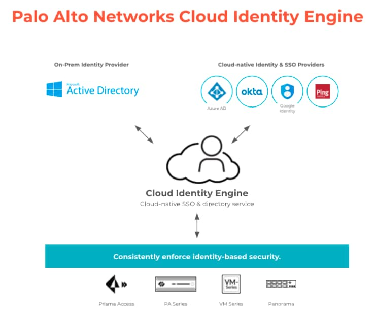 Simplifying Identity-Based Security in a Cloud-First World