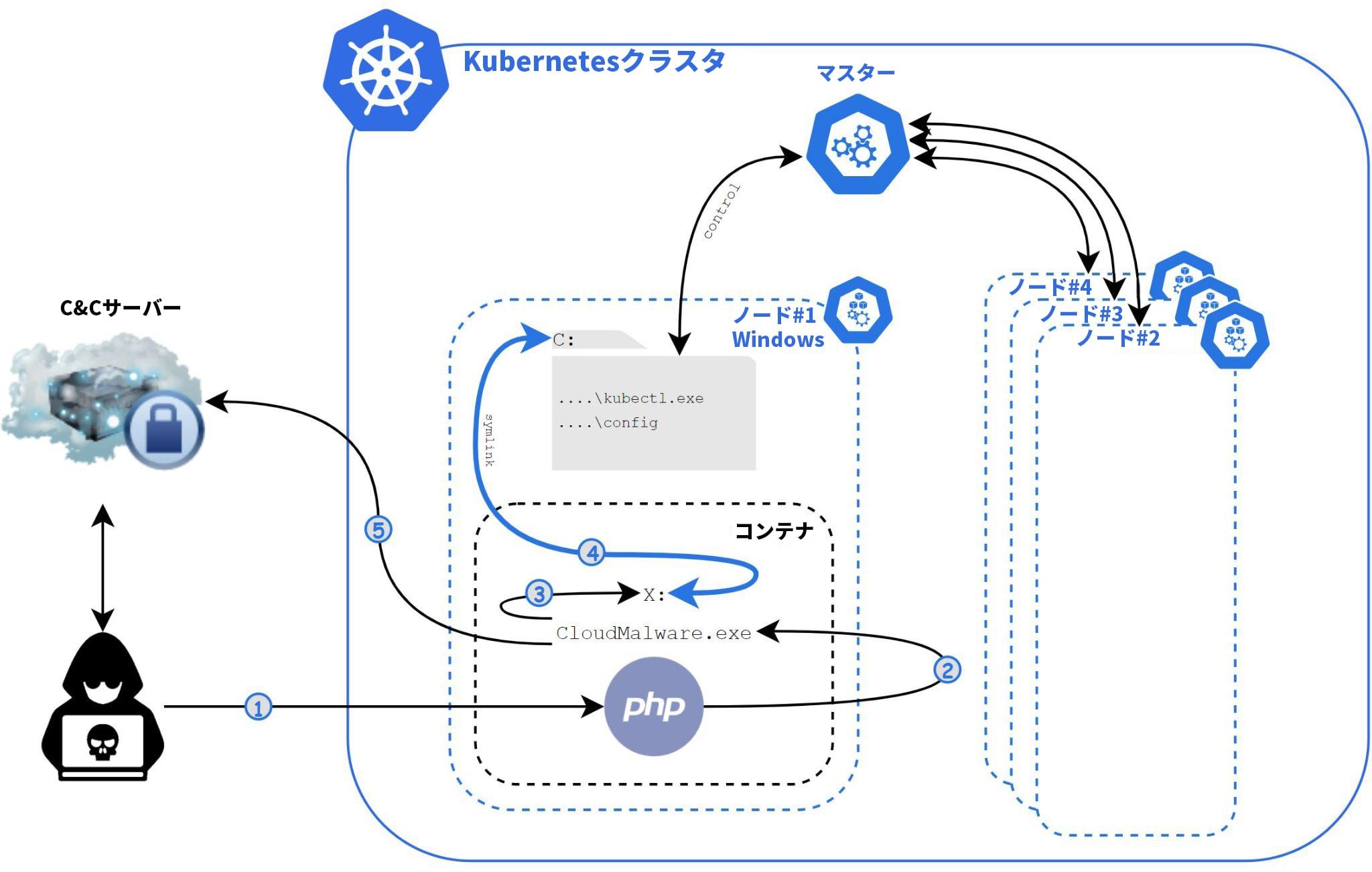 この図は、Siloscapeが実行され、Windowsコンテナを介して実行され、Kubernetesクラスタへのバックドアを開く手順を示しています。
