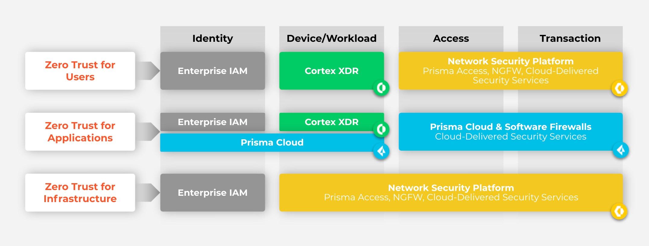 Zero Trust Enterprise framework example.