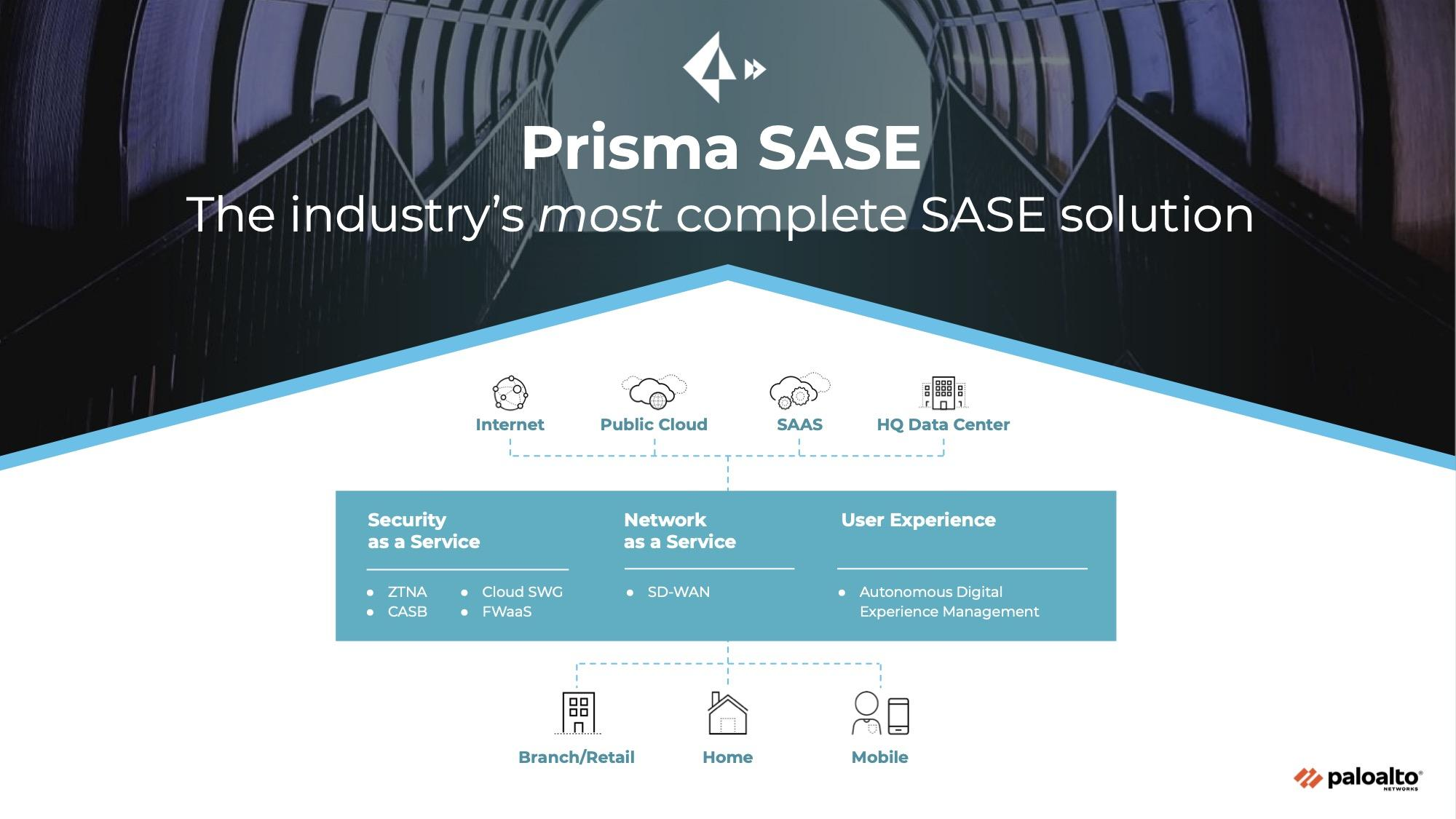 Introducing Prisma SASE: The Industry's Most Complete SASE Solution