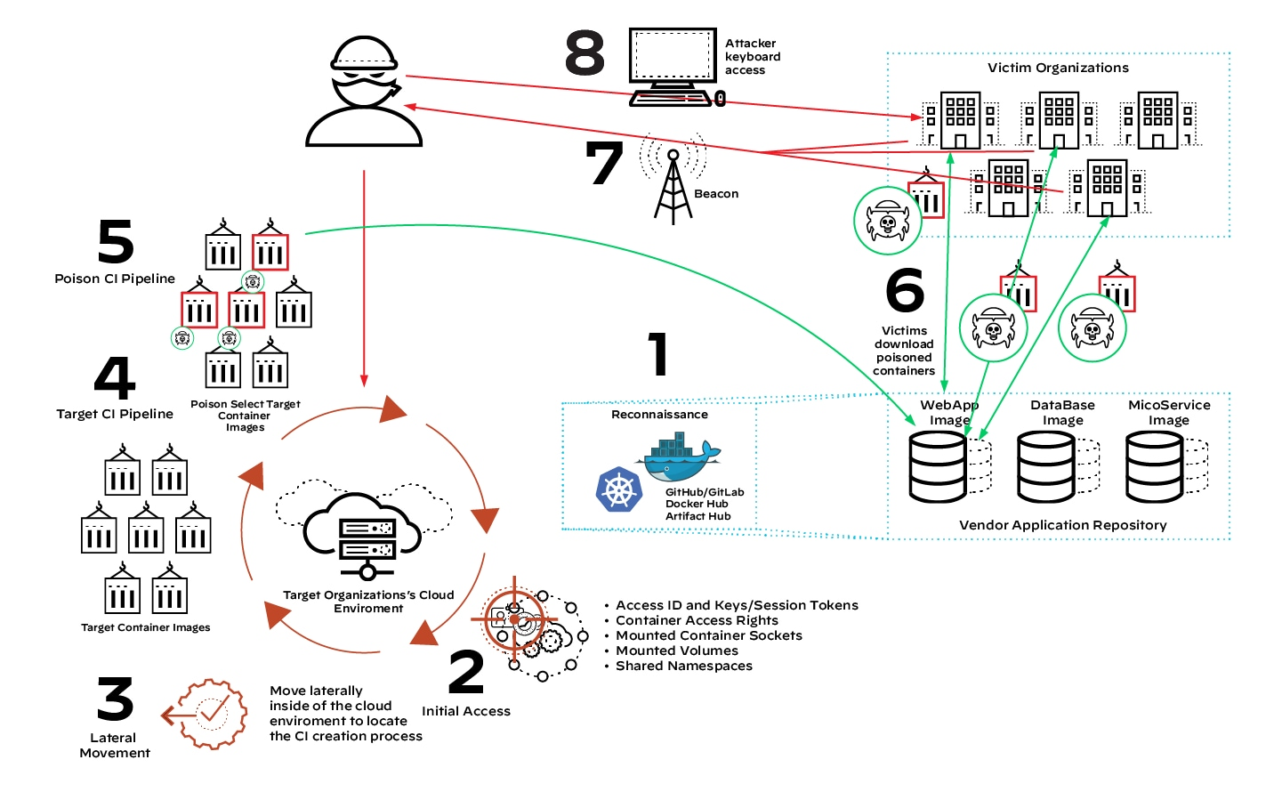 The Anatomy of an Attack Against a Cloud Supply Pipeline