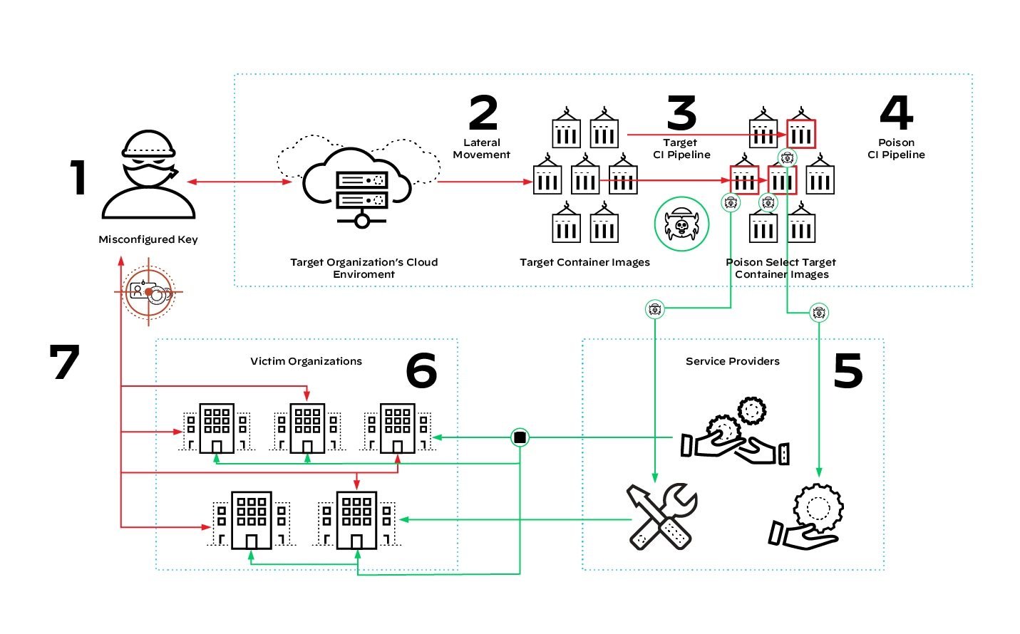 An exponential growth model for how attackers can start by compromising one SaaS vendor and compromise many organizations as a result. 1) Misconfigured Key, 2) Lateral movement, 3) Target CI/CD pipeline, 4) Poison CI pipeline, 5) Service providers, 6) victim organizations, 7) repeat.