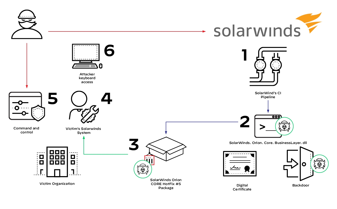 Path of attack against SolarWinds Orion. 1) SolarWinds CI Pipeline, 2) SolarWinds, Orion, Core, Business Layer dll, digital certificate, backdoor, 3) SolarWinds Orion CORE HotFix #5 Package, 4) Victim's SolarWinds system, 5) command and control, 6) Attacker keyboard access.