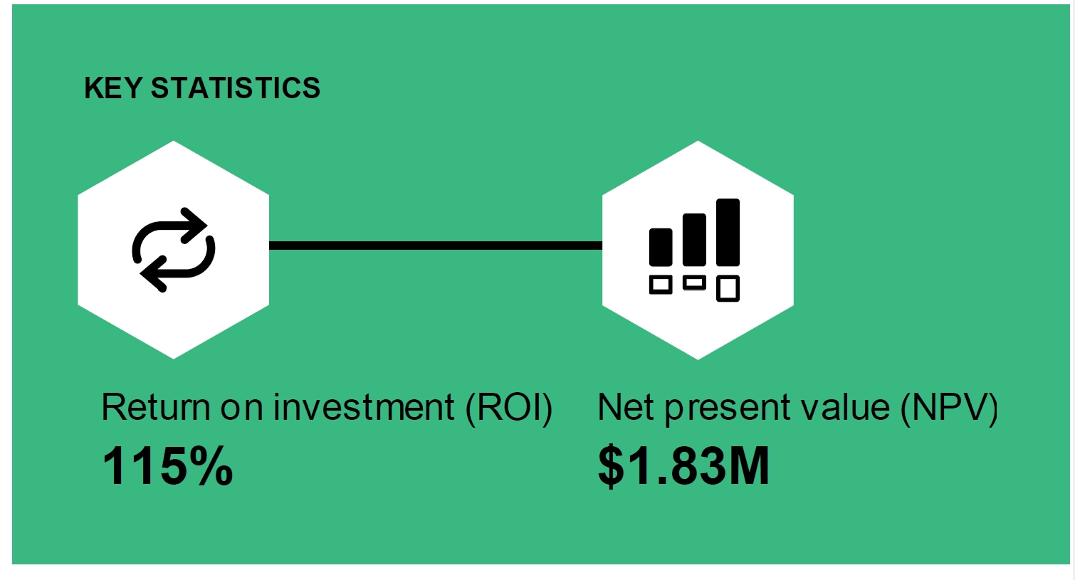 Research Shows 115% ROI with VM-Series Virtual Firewalls