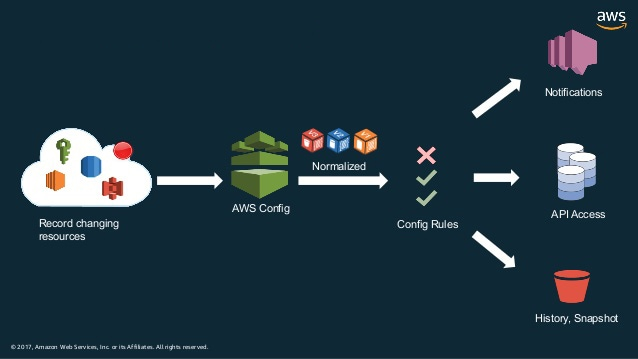 Image result for how does aws config work
