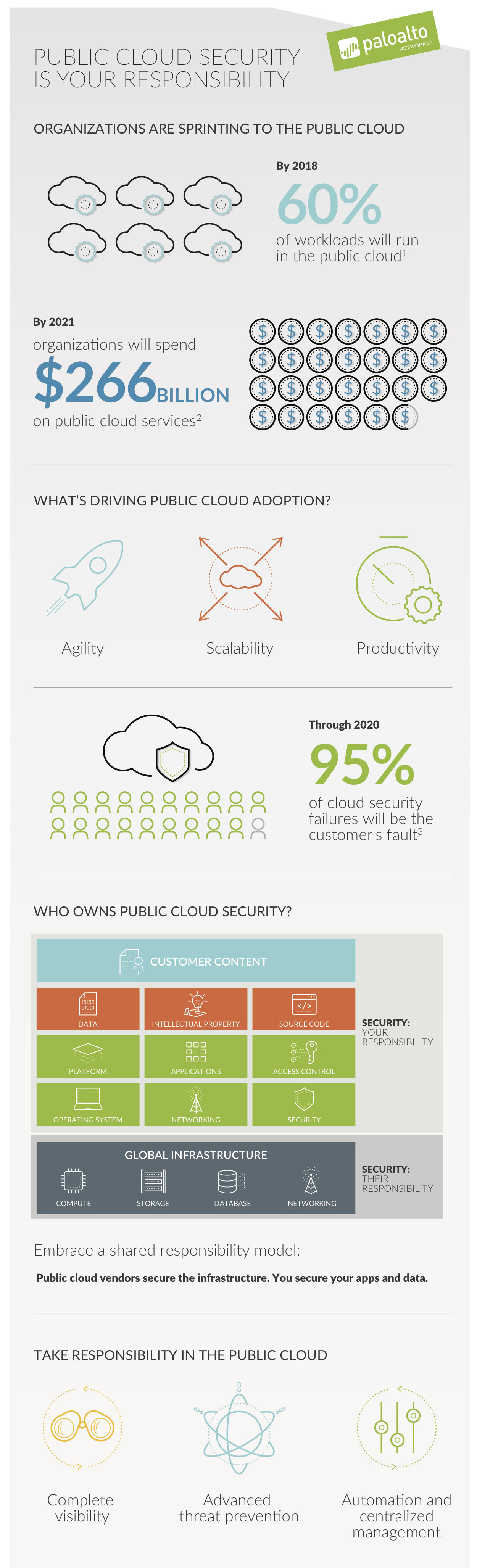 Public Cloud Security Is Your Responsibility