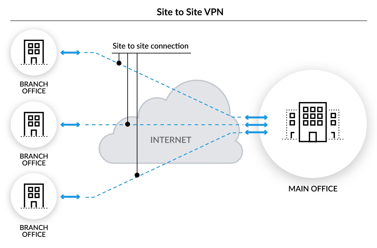 What Is A Site To Site Vpn Palo Alto Networks