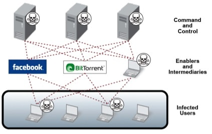 The botnet command-and-control infrastructure: how botnets spread