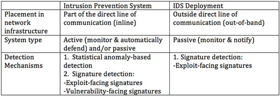 Intrusion Detection System - IDS