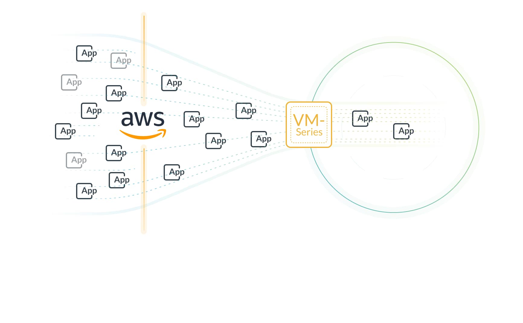 Complement native AWS security features.